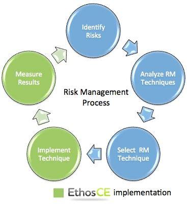 Instructional Technology MBA Dissertation Samples