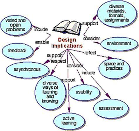 Instructional technology dissertation topics